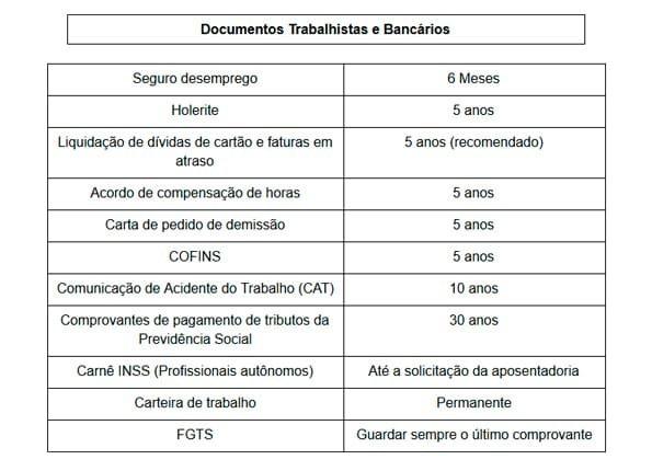 Documentos Trabalhistas e Bancários