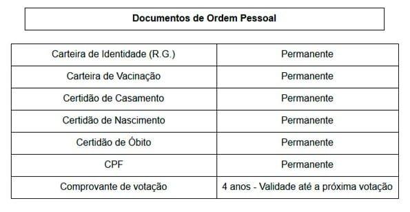 Documentos de Ordem Pessoal
